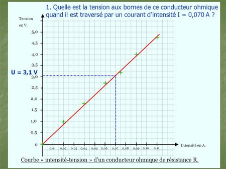 Tension Intensité en A. en V. 0 3,0 3,5 4,0 4,5 5,0 2,0 1,5 1,0 0,5 2,5 0,020,030,040,050,060,070,080,09 0,100,11 0,01 + + + + + + + Courbe « intensité-tension.