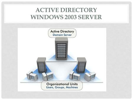 ACTIVE DIRECTORY WINDOWS 2003 SERVER. PLAN Introduction Quelques définitions importantes Linstallation et la gestion de Active Directory Configuration.