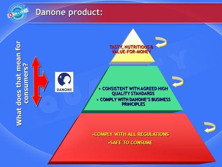 Danone product: What does that mean for consumers? COMPLY WITH ALL REGULATIONS SAFE TO CONSUME COMPLY WITH ALL REGULATIONS SAFE TO CONSUME COMPLY WITH.