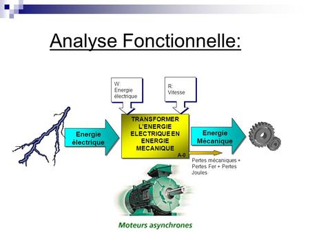 Analyse Fonctionnelle: TRANSFORMER LENERGIE ELECTRIQUE EN ENERGIE MECANIQUE A-0 TRANSFORMER LENERGIE ELECTRIQUE EN ENERGIE MECANIQUE A-0 Energie électrique.
