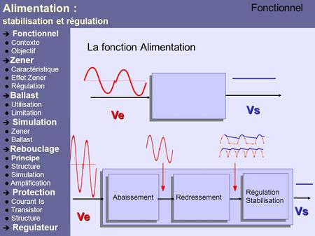 Ve Vs Alimentation : stabilisation et régulation La fonction Alimentation Ve Vs Abaissement Redressement Régulation Stabilisation Régulation Stabilisation.