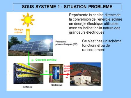 SOUS SYSTEME 1 : SITUATION PROBLEME