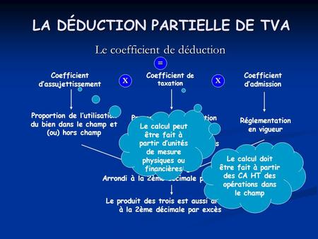 LA DÉDUCTION PARTIELLE DE TVA Le coefficient de déduction Coefficient dassujettissement Coefficient de taxation Coefficient dadmission XX = Proportion.