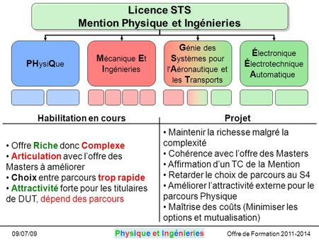 Physique et IngénieriesPhysique et Ingénieries 09/07/09Offre de Formation 2011-2014 Licence STS Mention Physique et Ingénieries PH ysi Q ue M écanique.