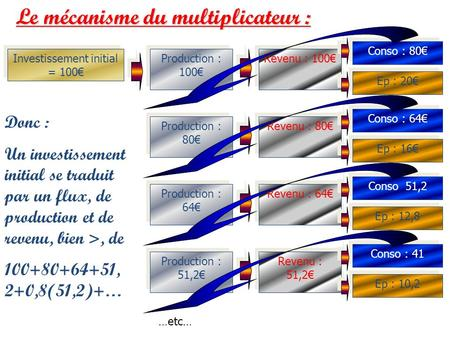 Le mécanisme du multiplicateur : Investissement initial = 100 Revenu : 100 Production : 100 Conso : 80 Ep : 20 Production : 80 Production : 64 Production.