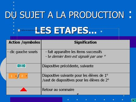 1 DU SUJET A LA PRODUCTION DU SUJET A LA PRODUCTION : LES ETAPES... * *