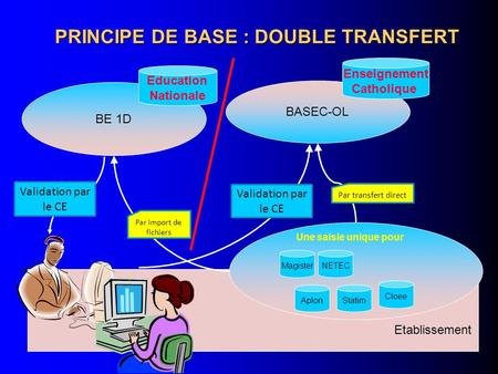 PRINCIPE DE BASE : DOUBLE TRANSFERT BASEC-OL Enseignement Catholique BE 1D Education Nationale Etablissement Cloee MagisterNETEC Statim Une saisie unique.