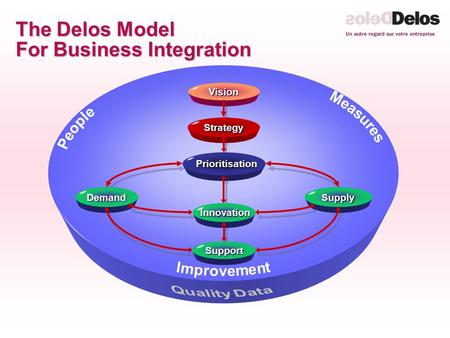 The Delos Model For Business Integration Innovation InnovationVisionStrategy Prioritisation Prioritisation Demand Support Supply.