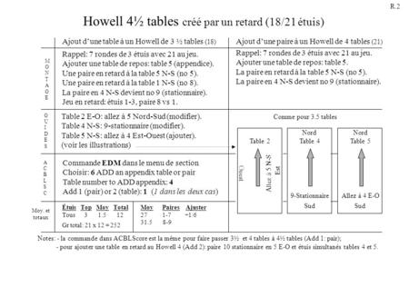 Howell 4½ tables créé par un retard (18/21 étuis)