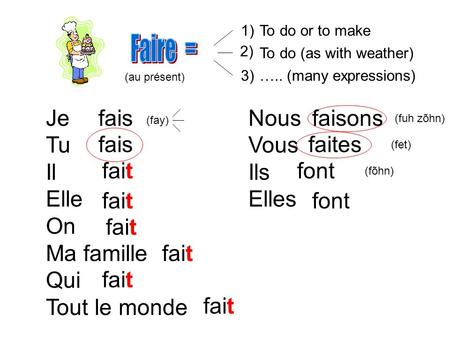 To do or to make To do (as with weather) ….. (many expressions) Je Tu Il Elle On Ma famille Qui Tout le monde Nous Vous Ils Elles fais fait faisons faites.