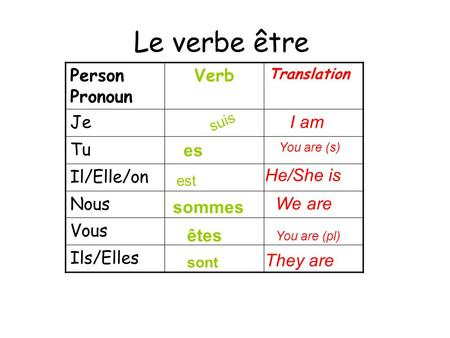 Le verbe être Person Pronoun Verb Translation Je Tu Il/Elle/on Nous Vous Ils/Elles I am es sommes êtes He/She is They are sont suis est You are (pl) You.