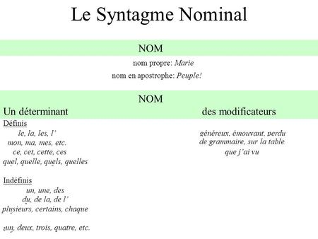 Le Syntagme Nominal nom propre: Marie nom en apostrophe: Peuple! Définis article définiadjectif qualificatif/ participe adjectif possessifle groupe prépositionnel.
