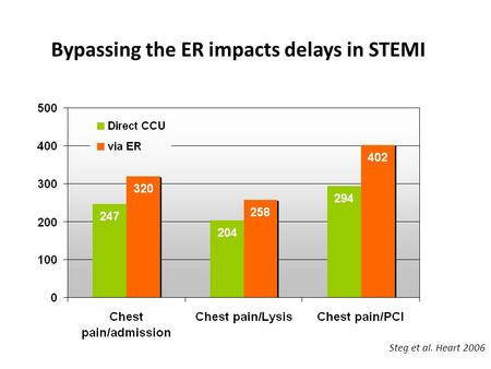 Bypassing the ER impacts delays in STEMI Steg et al. Heart 2006.