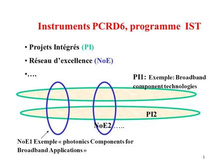 1 Instruments PCRD6, programme IST Projets Intégrés (PI) Réseau dexcellence (NoE) …. NoE1 Exemple « photonics Components for Broadband Applications » NoE2.