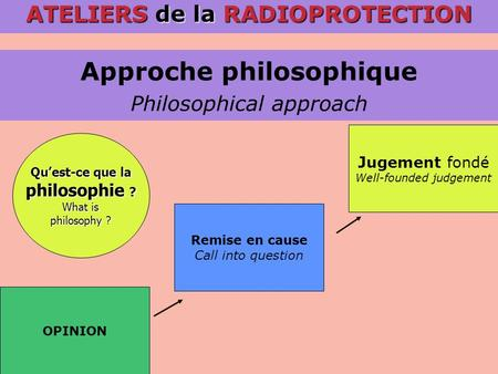 Approche philosophique Philosophical approach ATELIERS de la RADIOPROTECTION Remise en cause Call into question OPINION Jugement fondé Well-founded judgement.