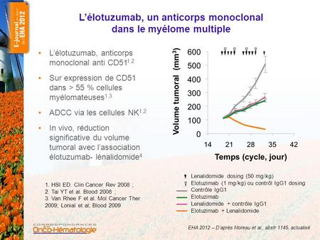L'élotuzumab, un anticorps monoclonal dans le myélome multiple L'élotuzumab, anticorps monoclonal anti CD51 1,2 Sur expression de CD51 dans > 55 % cellules.