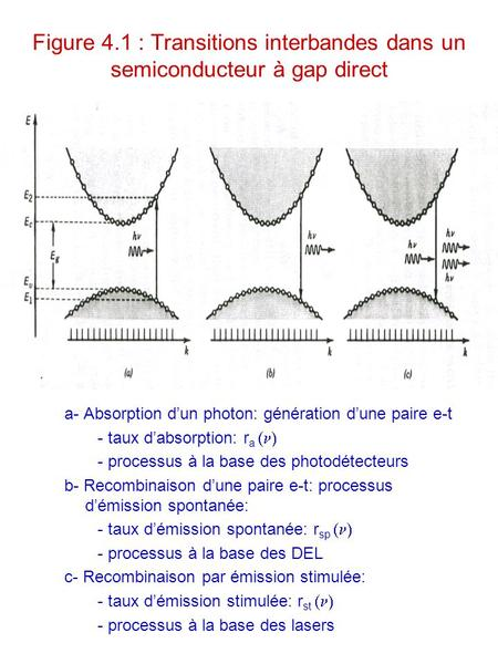 Figure 4.1 : Transitions interbandes dans un semiconducteur à gap direct a- Absorption d'un photon: génération d'une paire e-t - taux d'absorption: r a.