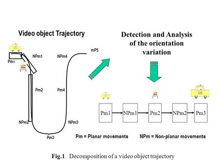 Pm 1 Detection and Analysis of the orientation variation Pm = Planar movementsNPm = Non-planar movements Pm1NPm1Pm2NPm2Pm3 Video object Trajectory Pm3.