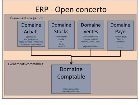 ERP - Open concerto Domaine Comptable Domaine Achats Domaine Stocks