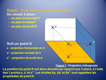 H P A a'' a a' Rappel : projection orthogonale d'un point On choisit 3 plans : - un plan horizontal H - un plan frontale F - un plan de profil P F Soit.