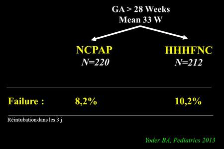 NCPAP HHHFNC N=220 N=212 Failure : 8,2% 10,2% GA > 28 Weeks