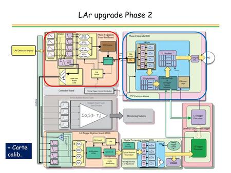 LAr upgrade Phase 2 1 + Carte calib.. R&D pour future carte sFEB Projets de conception chips par LAL (Omega) encore en maturation: – Preamp bas bruit.