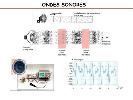 ONDES SONORES.