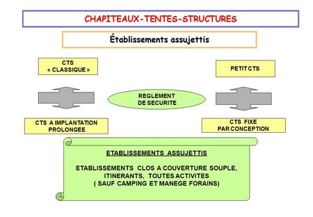 REGLEMENT DE SECURITE CTS « CLASSIQUE » PETIT CTS CTS FIXE PAR CONCEPTION CTS A IMPLANTATION PROLONGEE ETABLISSEMENTS ASSUJETTIS ETABLISSEMENTS CLOS A.