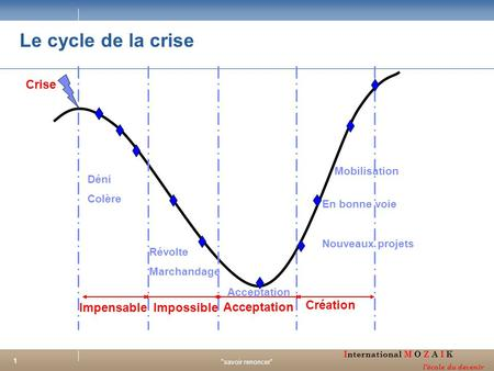 Le cycle de la crise Crise Impensable Impossible Acceptation Création