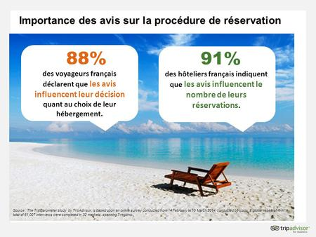 Importance des avis sur la procédure de réservation Source : The TripBarometer study, by TripAdvisor, is based upon an online survey conducted from 14.