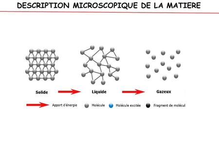 DESCRIPTION MICROSCOPIQUE DE LA MATIERE. AGITATION THERMIQUE = ENERGIE CINETIQUE MICROSCOPIQUE T1 > T2 Par particule.