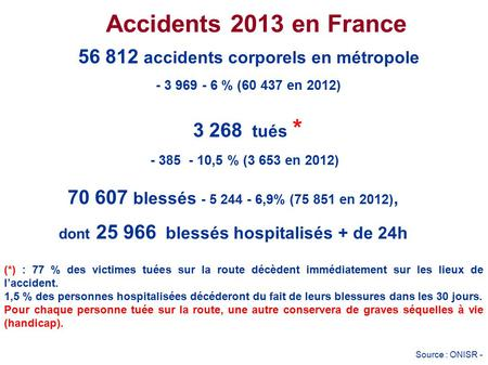 56 812 accidents corporels en métropole - 3 969 - 6 % (60 437 en 2012)‏ Accidents 2013 en France 3 268 tués * - 385 - 10,5 % (3 653 en 2012)‏ dont 25 966.