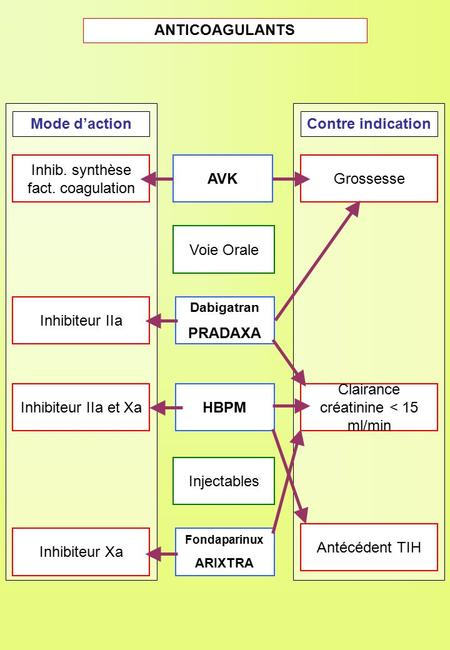 ANTICOAGULANTS Mode d'action Contre indication AVK PRADAXA HBPM