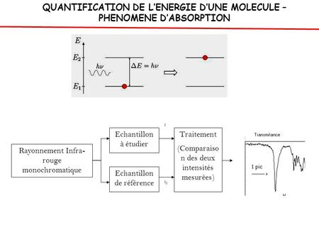 QUANTIFICATION DE L'ENERGIE D'UNE MOLECULE – PHENOMENE D'ABSORPTION