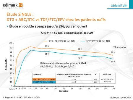 Étude SINGLE : DTG + ABC/3TC vs TDF/FTC/EFV chez les patients naïfs