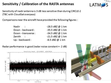 Sensitivity / Calibration of the RASTA antennas Sensitivity of nadir antenna is 3 dB less sensitive than during CIRCLE-2 (TBC with CloudSat overpass) Comparisons.