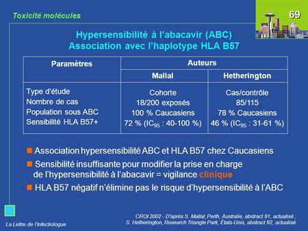 La Lettre de l'Infectiologue Hypersensibilité à l'abacavir (ABC) Association avec l'haplotype HLA B57 Mallal Cohorte 18/200 exposés 100 % Caucasiens 72.