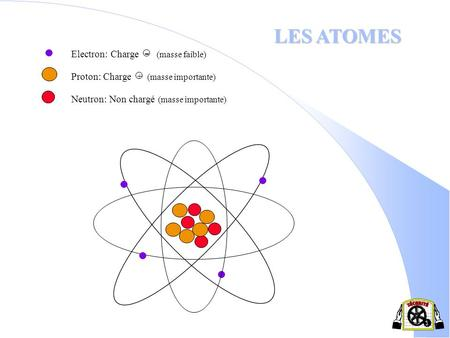 LES ATOMES Electron: Charge - (masse faible)