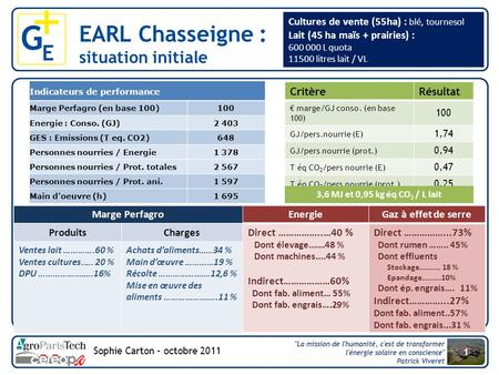 EARL Chasseigne : situation initiale