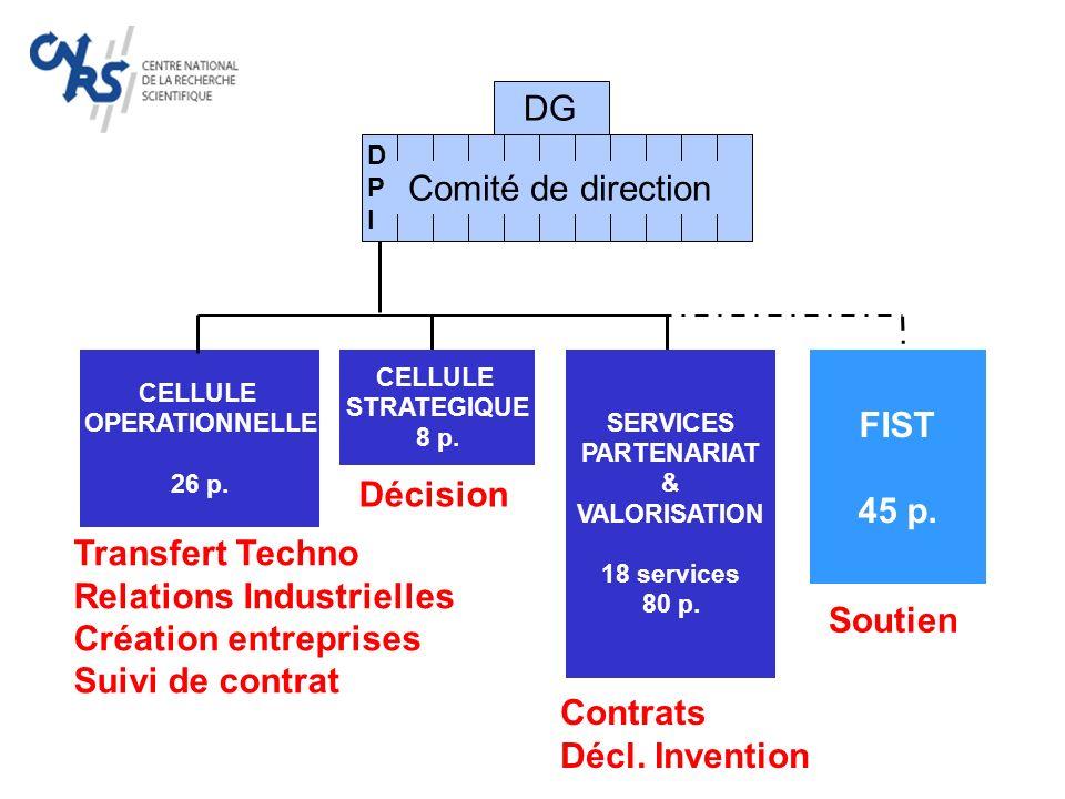 Contrats 2005 Près de 600 M Publics étrangers 2% ANR 32% UE 19% Industrie 19 % Associations 3% Autres contrats publics 25%