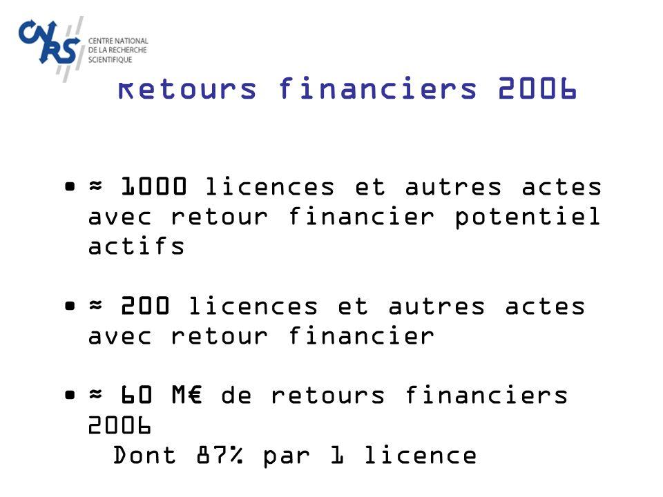 Comparaison Internationale CNRS / MIT / Universités de Californie CNRS (2005) MIT (2005) 10 Univ.