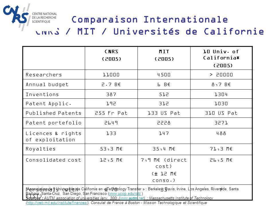 30-40 créations par an > 300 créations depuis 1999 50% exploitent PI CNRS > 2000 création demplois Création dentreprises