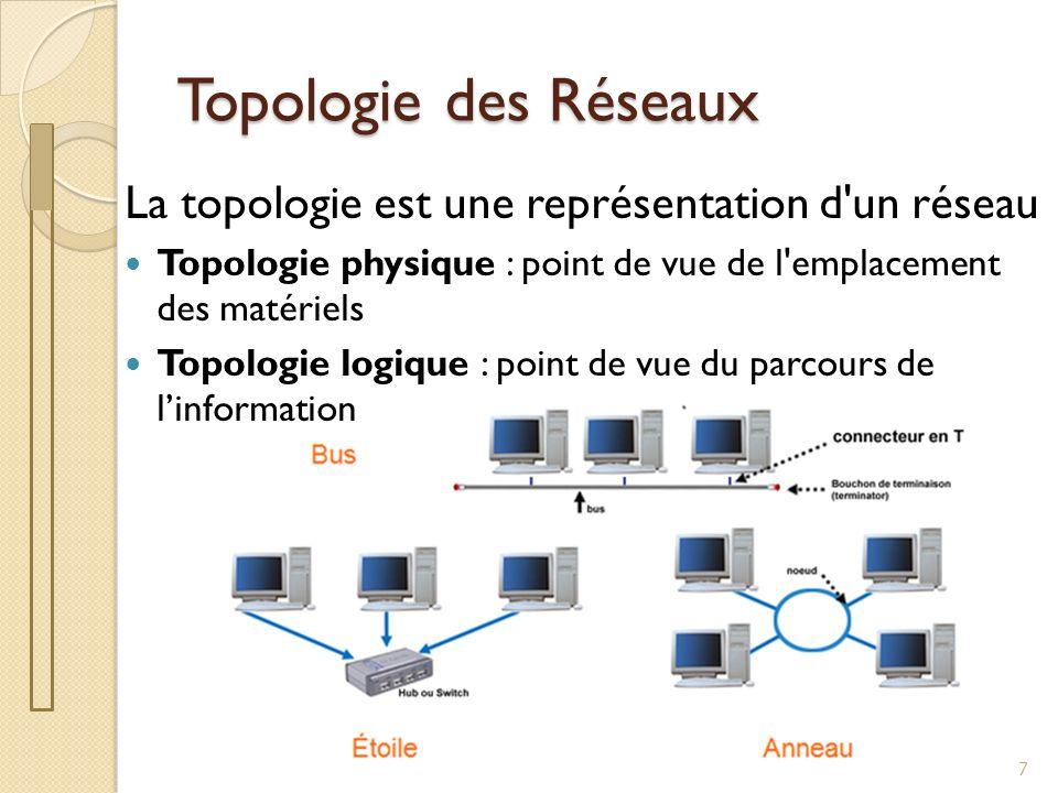 Topologie des réseaux 8 Module de connexion Topologie Physique : Topologie Logique : ETOILE ANNEAU 011001010110
