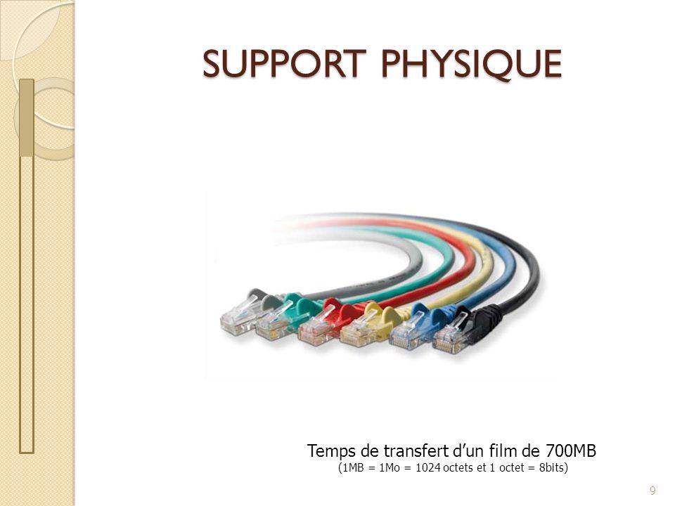 Support physique Les réseaux ont besoin dun support physique pour faire circuler linformation : Câble coaxial Paire torsadée Fibre optique Liaison sans fil 10
