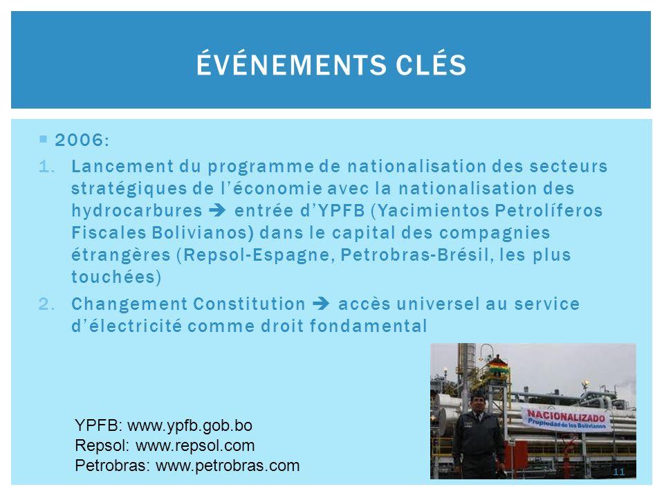 2009: 1.Nouvelle Constitution qui octroie la propriété des ressources naturelles au peuple bolivien 2.Nationalisation du secteur de lélectricité entreprise publique ENDE (Empresa Nacional De Electricidad) au détriment des entreprises privées GDF-Suez-France, Rurelec PLC-Angleterre, etc Formation de joint-ventures à capitaux mixtes dans lesquelles lEtat détient obligatoirement la majorité des parts ÉVÉNEMENTS CLÉS ENDE: www.ende.bo GDF-Suez: www.gdfsuez.com Rurelec PLC: www.rurelec.com 12