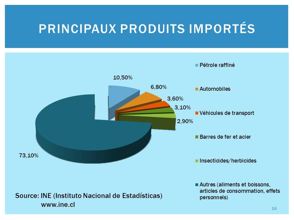 INVESTISSEMENTS DIRECTS ÉTRANGERS 2008 Source: BCB (Banco Central de Bolivia) www.bcb.gob.bo 6 milliards US $ 17