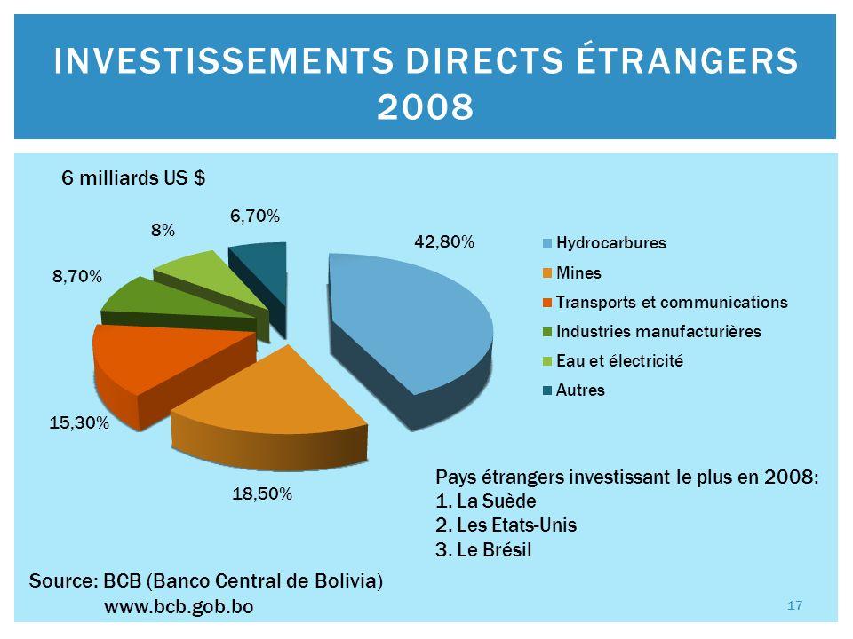 1.Brésil 18,4% 2.Argentine 14,5% 3.Etats-Unis 10,5% 4.Japon 9,9% 5.Chine 8,3% 6.Pérou 7,1% 7.Chili 7,0% 8.Venezuela 5,1% 9.Colombie 2,2% 10.Mexique 2,2% PRINCIPAUX FOURNISSEURS BOLIVIE 2008 18