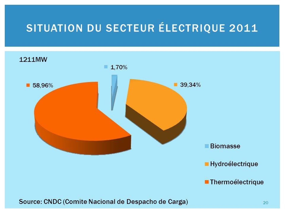 PRÉVISION DU SECTEUR ÉLECTRIQUE 2015 Source: VMEEA (Viceministerio de Electricidad y Energías Alternativas) 1848MW 21