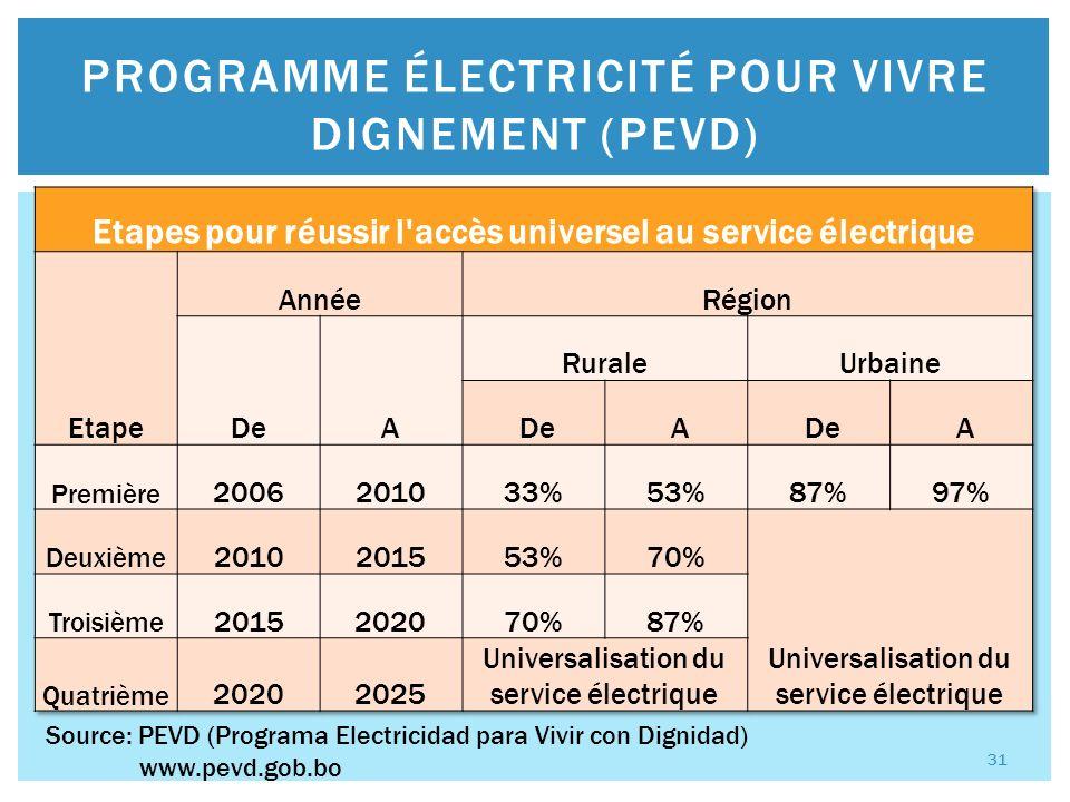 Plan Optimal dExpansion du SIN 2012-2022 collaboration entre MHE (Ministerio de Hidrocarburos y Energía) et CNDC dont le coût avoisine les 2,3 billions $ et inclut les projets suivants: PROJETS 32