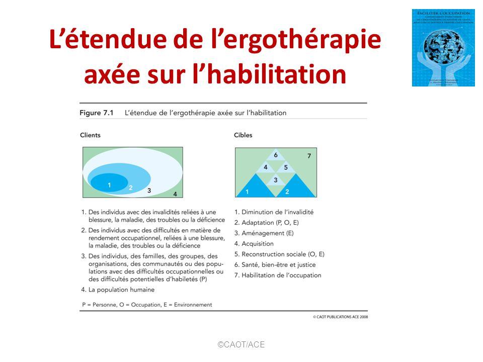 Cadre conceptuel du processus de pratique canadien (CCPPC) ©CAOT/ACE